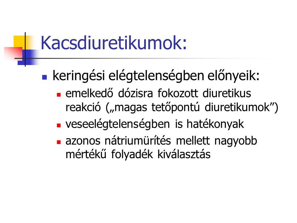 Kacsdiuretikumok: keringési elégtelenségben előnyeik: