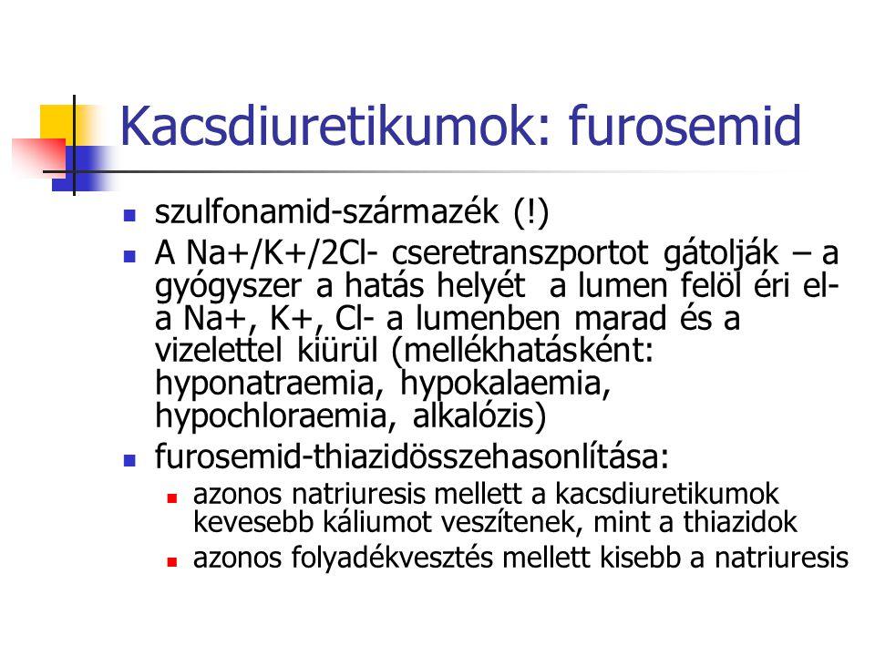 Kacsdiuretikumok: furosemid