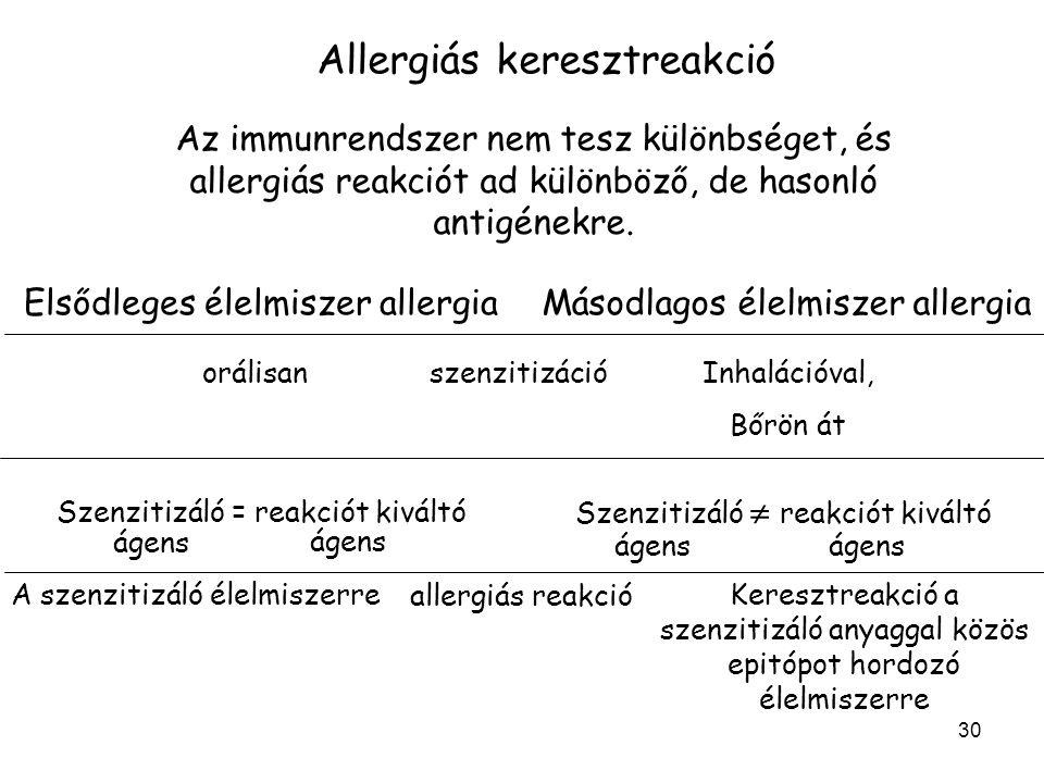 Allergiás keresztreakció