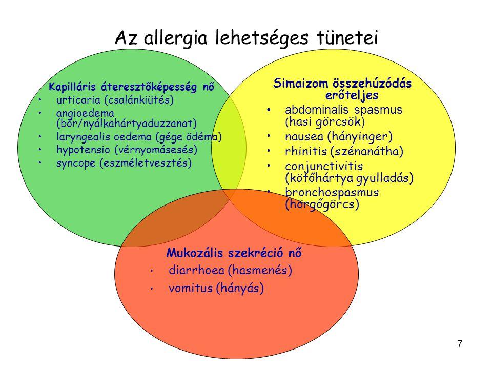Az allergia lehetséges tünetei