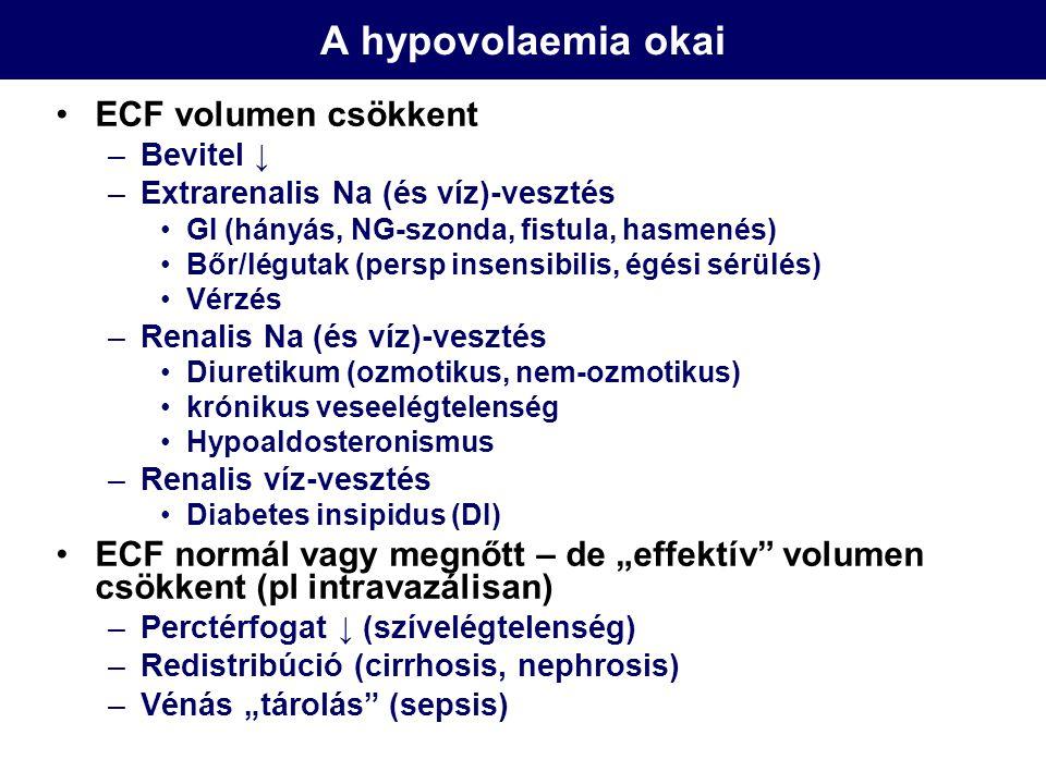 A hypovolaemia okai ECF volumen csökkent