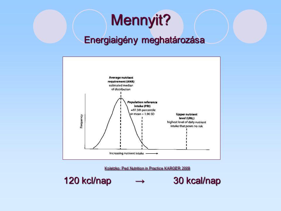Mennyit Energiaigény meghatározása 120 kcl/nap → 30 kcal/nap