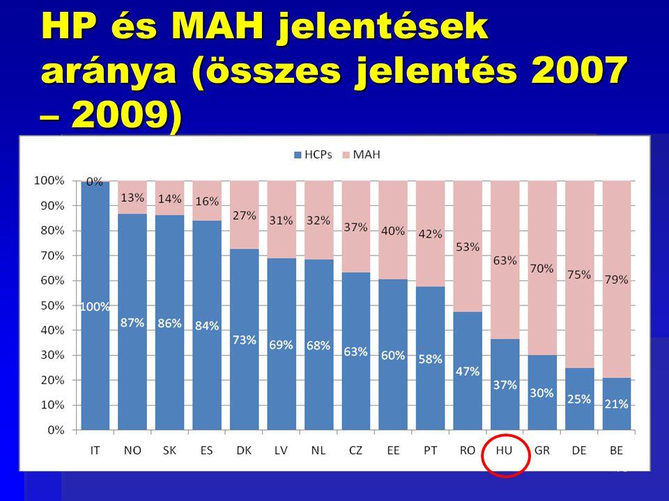 HP és MAH jelentések aránya (összes jelentés 2007 – 2009)