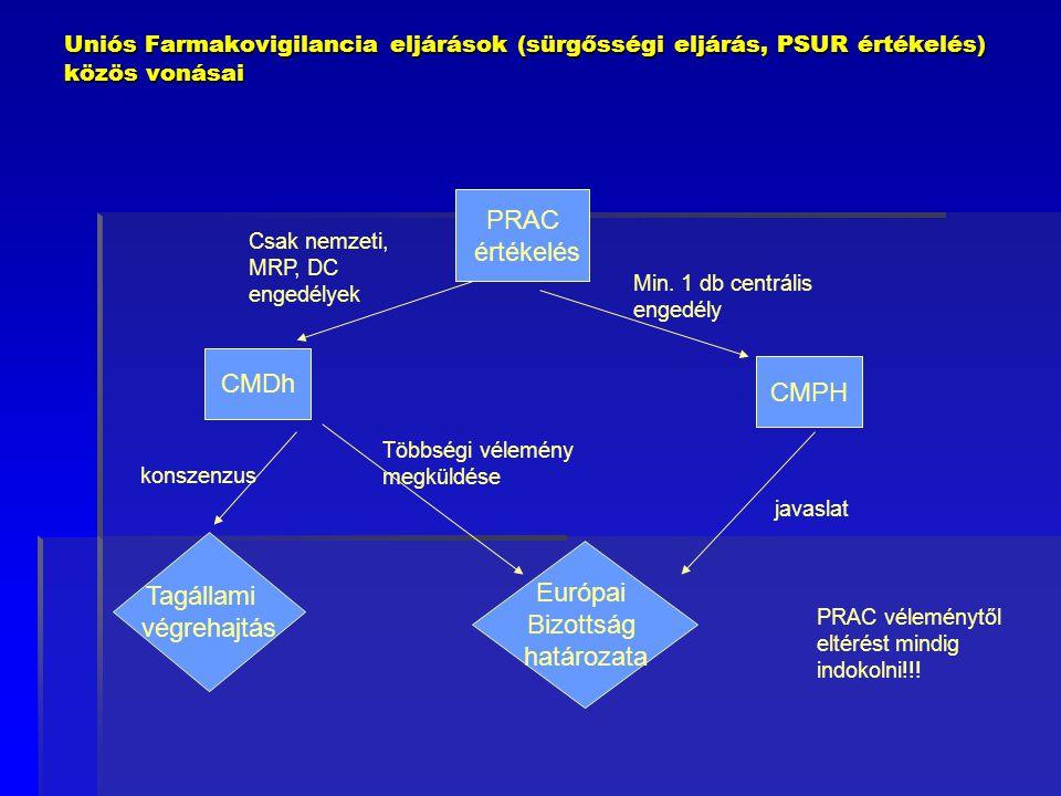 PRAC értékelés CMDh CMPH Tagállami Európai végrehajtás Bizottság