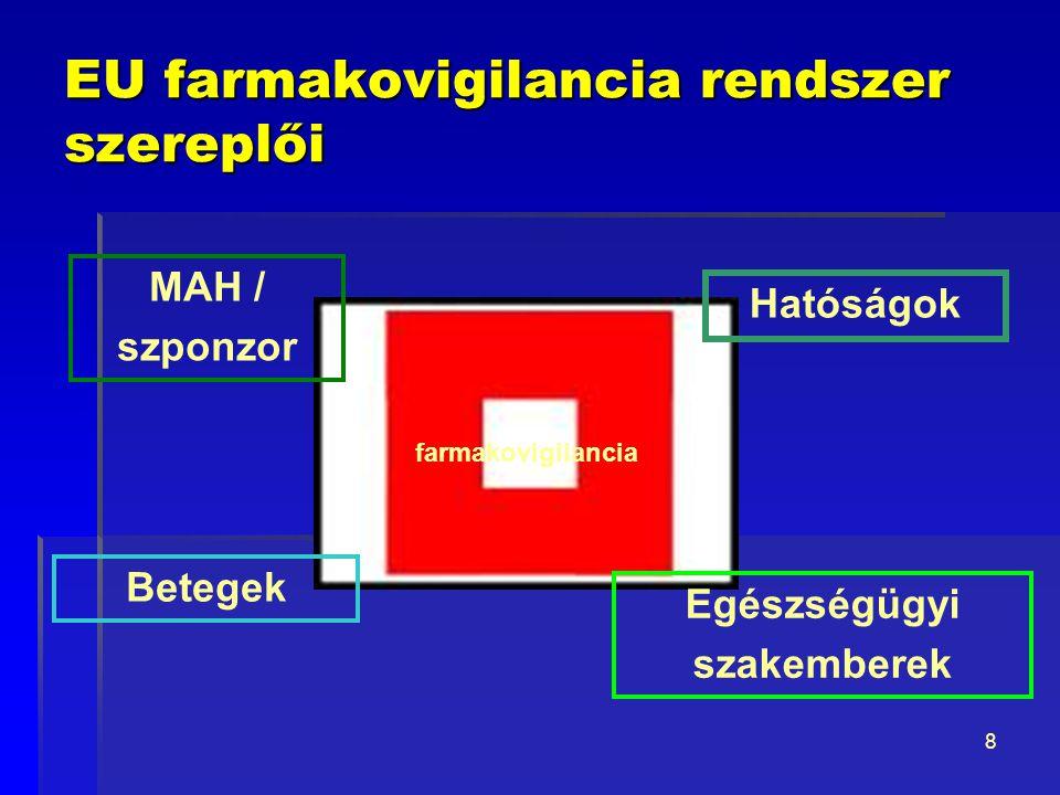 EU farmakovigilancia rendszer szereplői