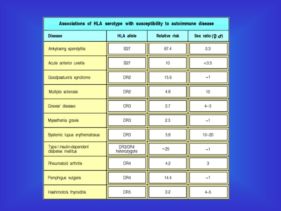 Associations of HLA serotype and sex with susceptibility to autoimmune disease.