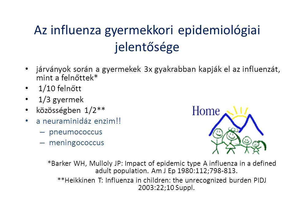 Az influenza gyermekkori epidemiológiai jelentősége