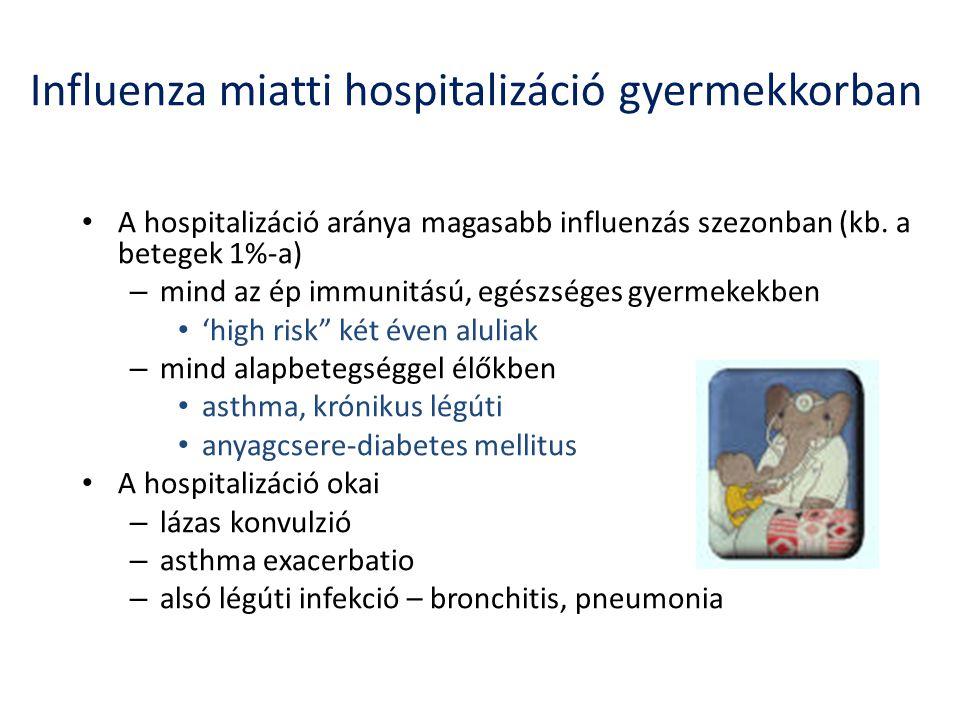 Influenza miatti hospitalizáció gyermekkorban