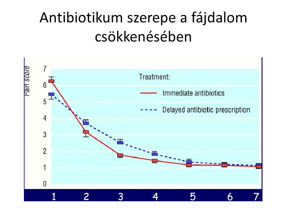 Antibiotikum szerepe a fájdalom csökkenésében