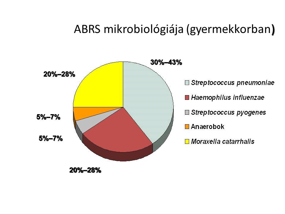 ABRS mikrobiológiája (gyermekkorban)