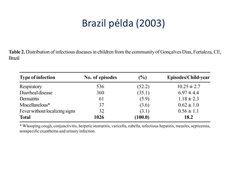 Brazil példa (2003)
