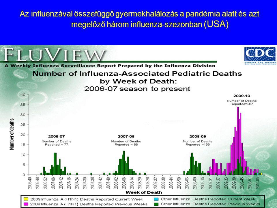 Az influenzával összefüggő gyermekhalálozás a pandémia alatt és azt megelőző három influenza-szezonban (USA)