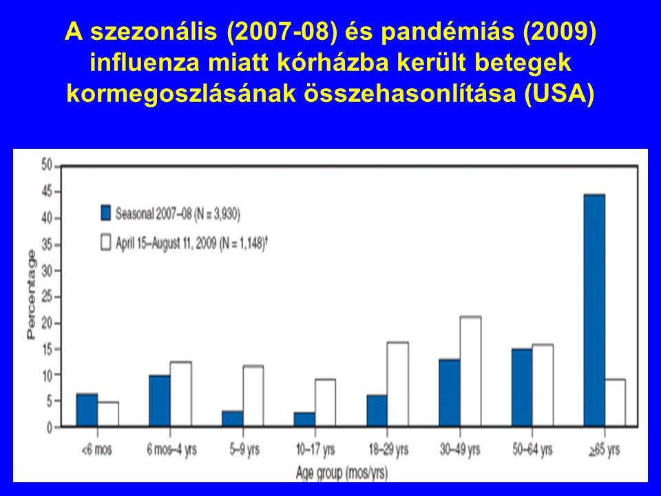 A szezonális (2007-08) és pandémiás (2009) influenza miatt kórházba került betegek kormegoszlásának összehasonlítása (USA)