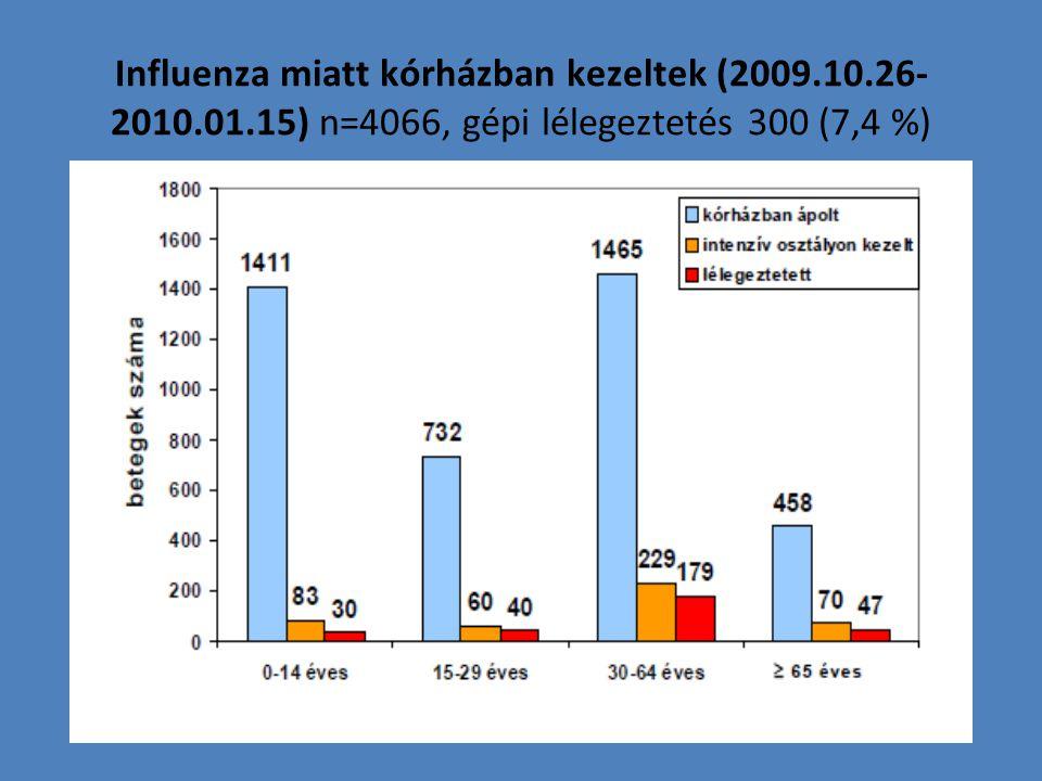 Influenza miatt kórházban kezeltek (2009. 10. 26-2010. 01