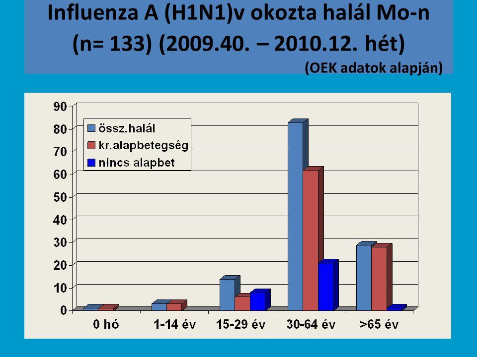 Influenza A (H1N1)v okozta halál Mo-n (n= 133) (2009. 40. – 2010. 12