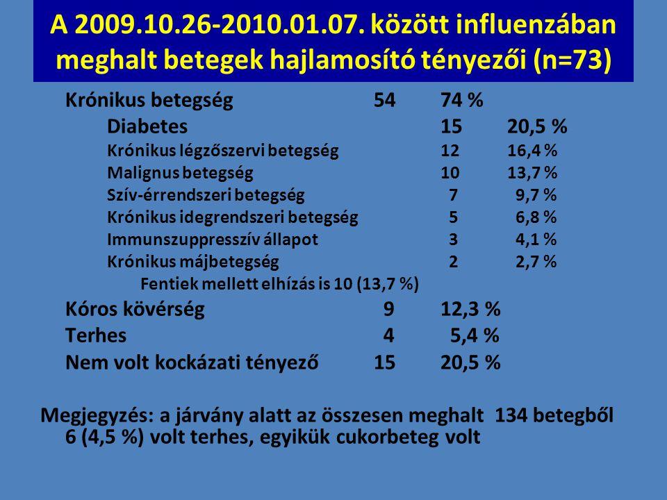 A 2009.10.26-2010.01.07. között influenzában meghalt betegek hajlamosító tényezői (n=73)