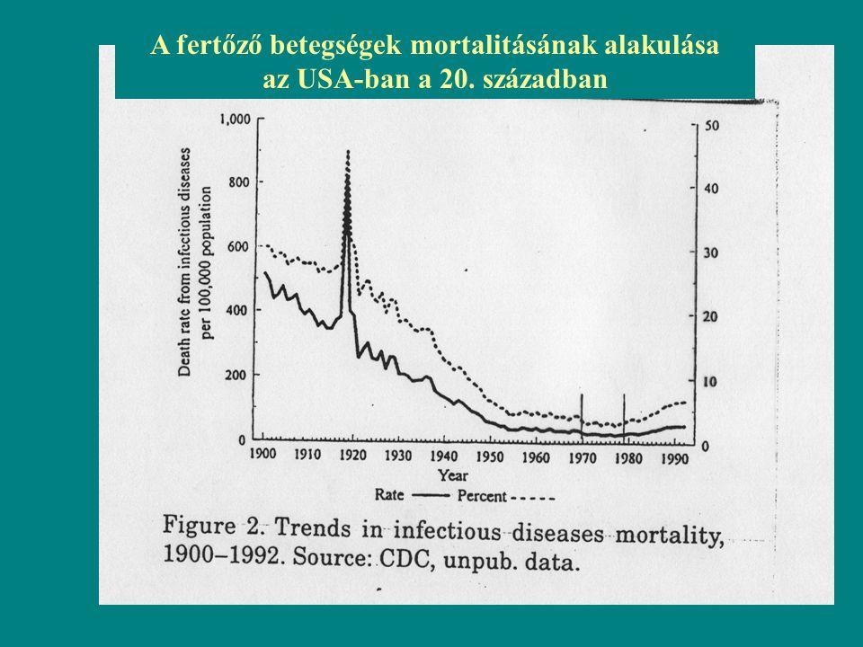 A fertőző betegségek mortalitásának alakulása