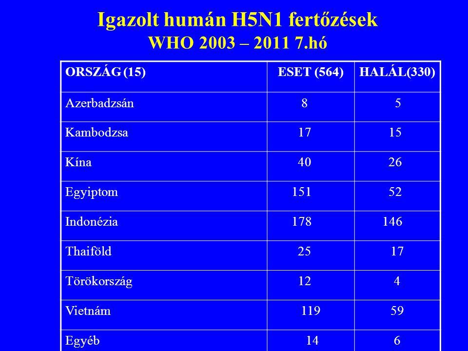 Igazolt humán H5N1 fertőzések WHO 2003 – 2011 7.hó