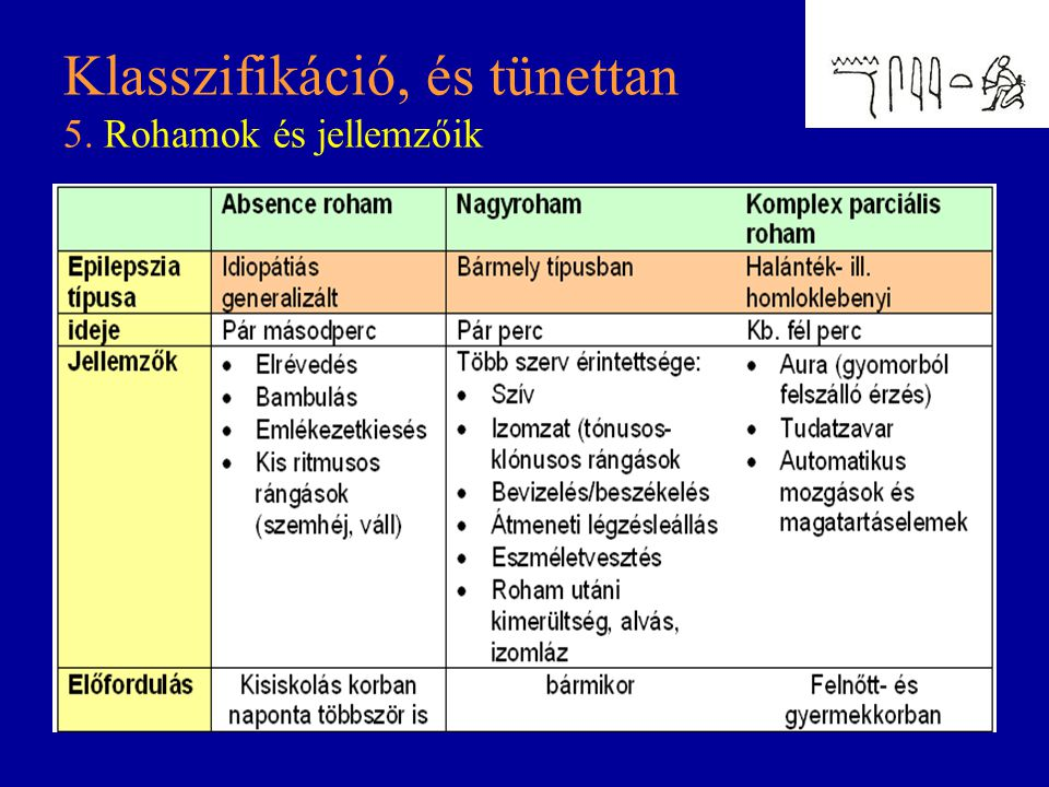 Klasszifikáció, és tünettan 5. Rohamok és jellemzőik