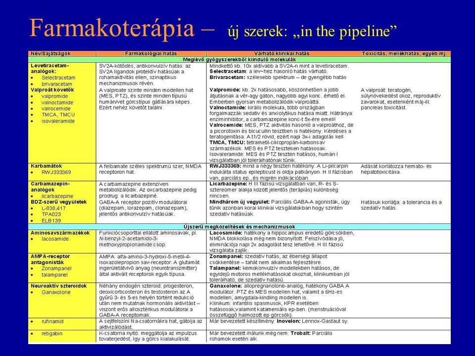 """Farmakoterápia – új szerek: """"in the pipeline"""