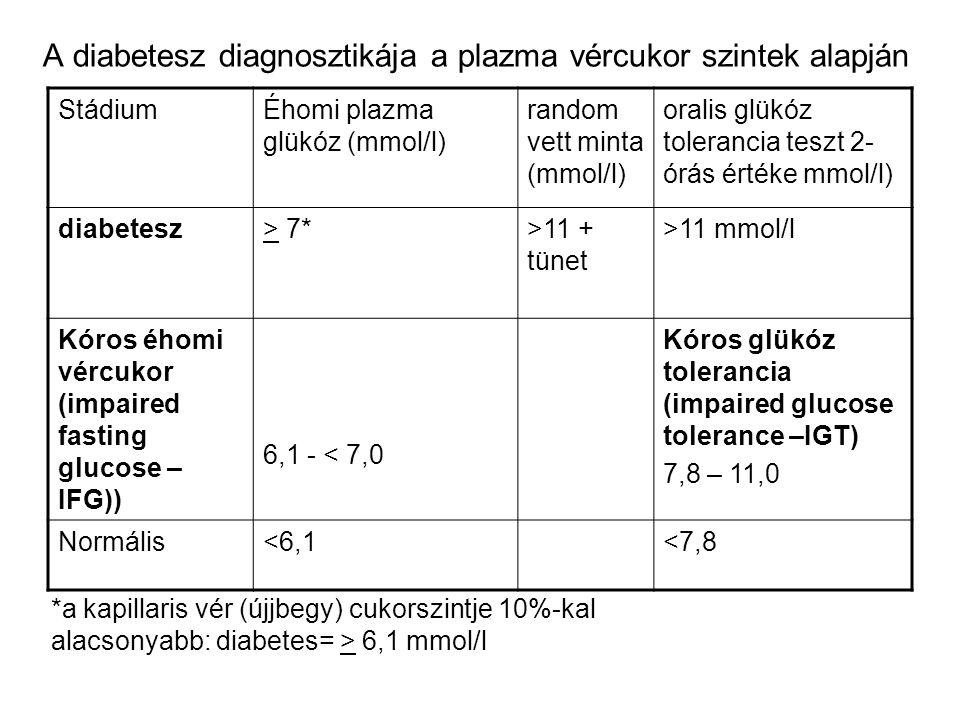 A diabetesz diagnosztikája a plazma vércukor szintek alapján