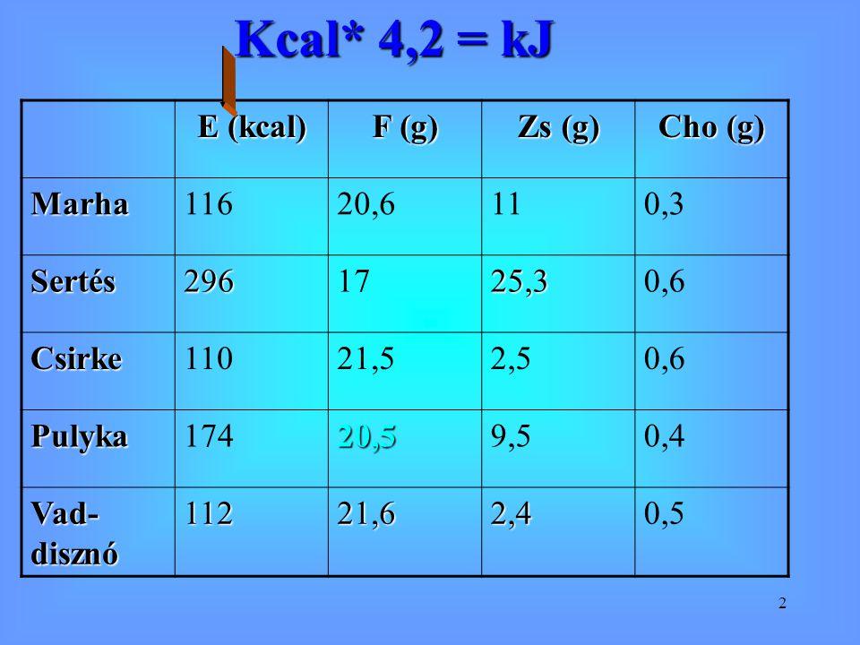Kcal* 4,2 = kJ E (kcal) F (g) Zs (g) Cho (g) Marha 116 20,6 11 0,3