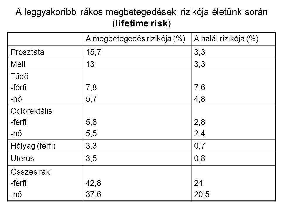 A leggyakoribb rákos megbetegedések rizikója életünk során (lifetime risk)