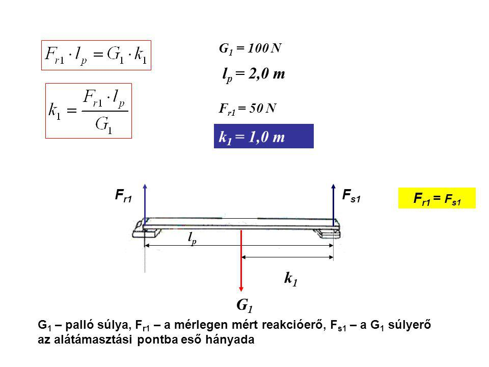 lp = 2,0 m k1 = 1,0 m k1 G1 G1 = 100 N Fr1 = 50 N Fr1 Fs1 Fr1 = Fs1 lp