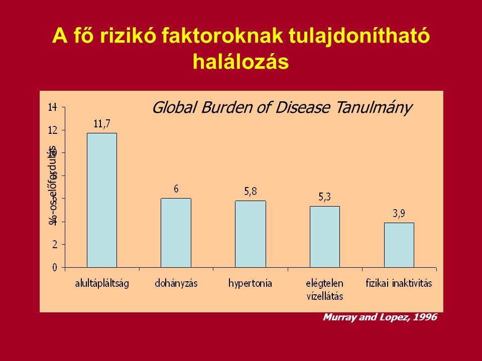 A fő rizikó faktoroknak tulajdonítható halálozás