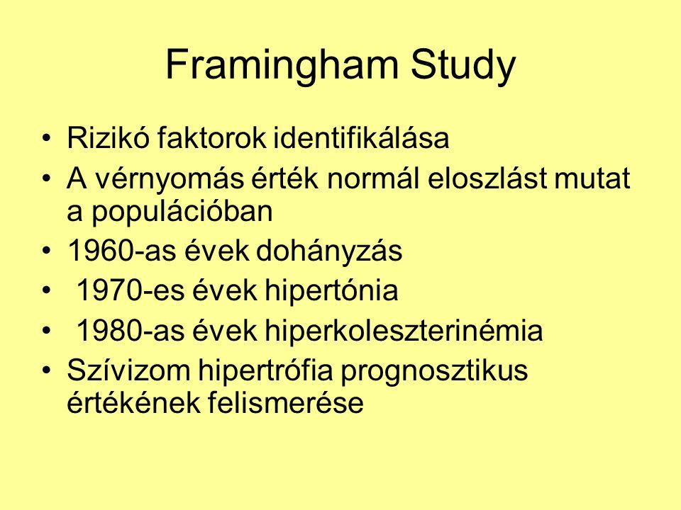 Framingham Study Rizikó faktorok identifikálása