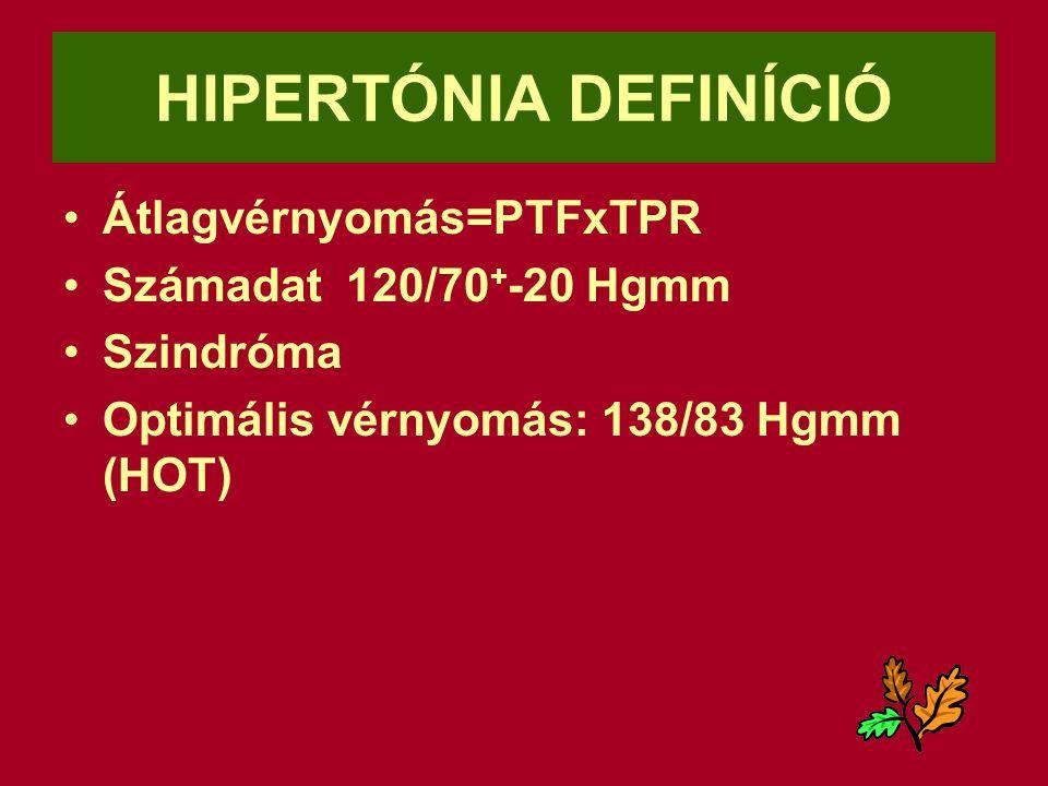 HIPERTÓNIA DEFINÍCIÓ Átlagvérnyomás=PTFxTPR Számadat 120/70+-20 Hgmm