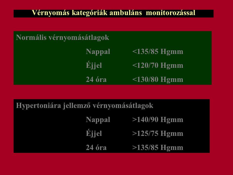 Vérnyomás kategóriák ambuláns monitorozással