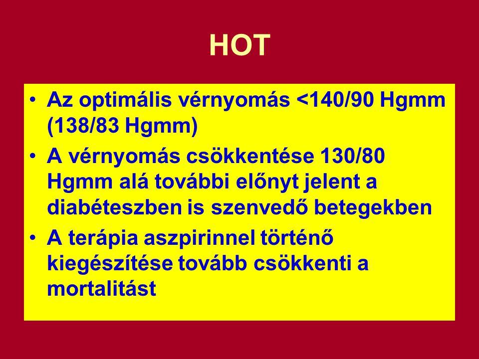 HOT Az optimális vérnyomás <140/90 Hgmm (138/83 Hgmm)