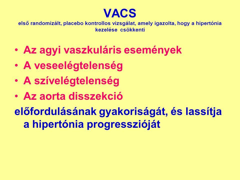 VACS első randomizált, placebo kontrollos vizsgálat, amely igazolta, hogy a hipertónia kezelése csökkenti