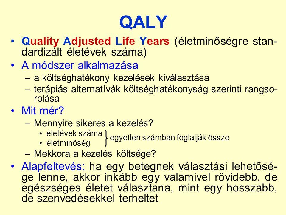 QALY Quality Adjusted Life Years (életminőségre stan-dardizált életévek száma) A módszer alkalmazása.