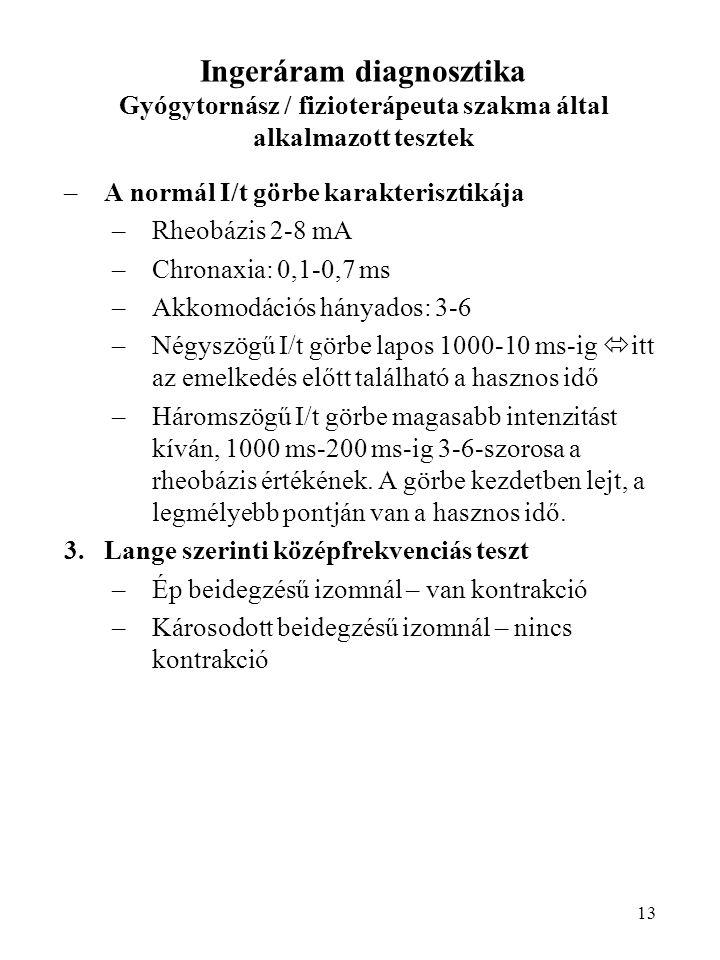 Ingeráram diagnosztika Gyógytornász / fizioterápeuta szakma által alkalmazott tesztek