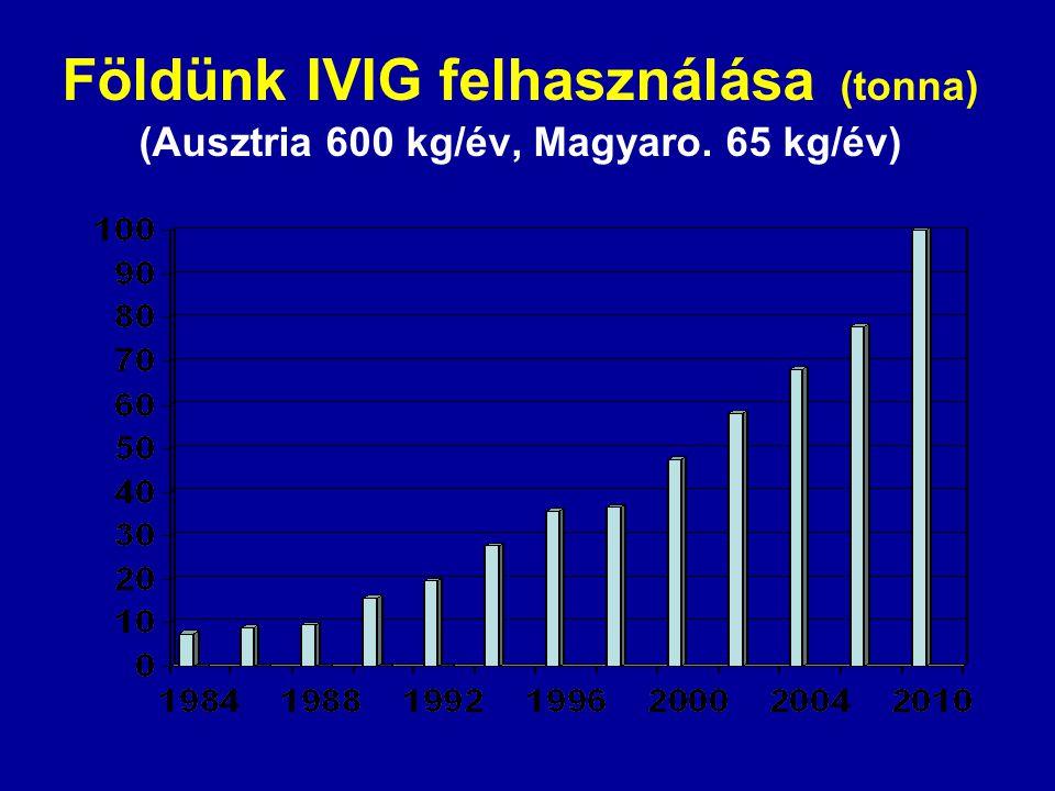 Földünk IVIG felhasználása (tonna) (Ausztria 600 kg/év, Magyaro