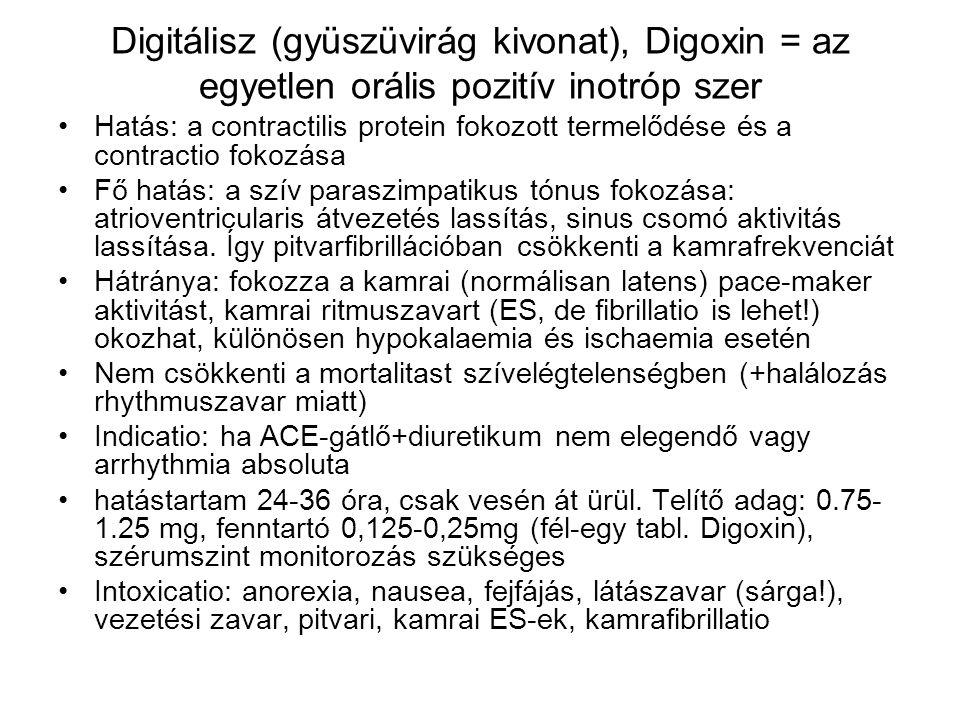 Digitálisz (gyüszüvirág kivonat), Digoxin = az egyetlen orális pozitív inotróp szer