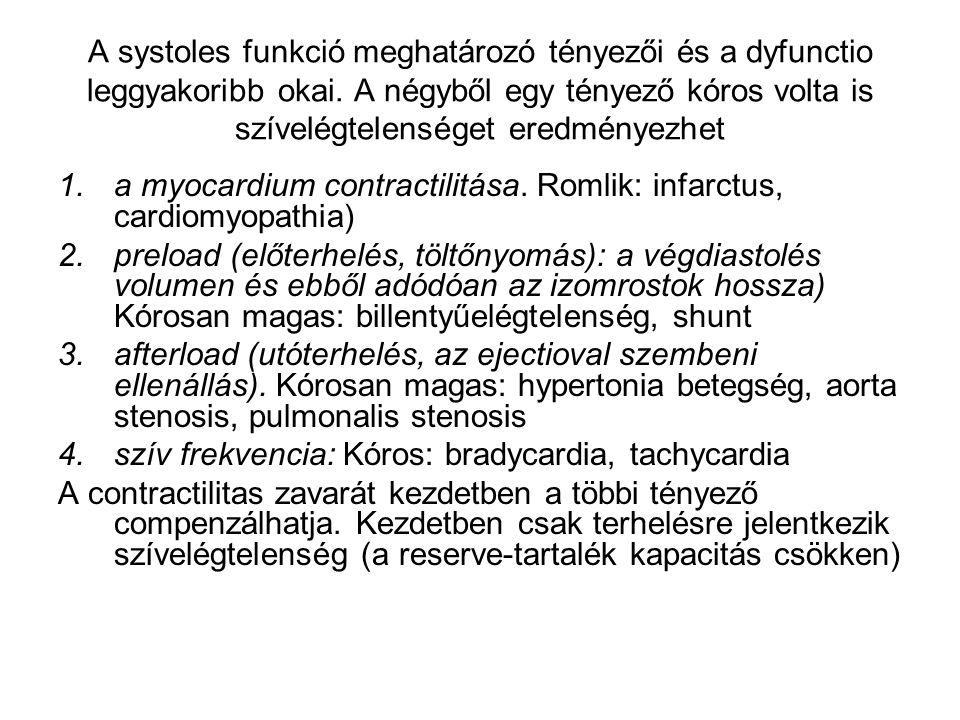 A systoles funkció meghatározó tényezői és a dyfunctio leggyakoribb okai. A négyből egy tényező kóros volta is szívelégtelenséget eredményezhet