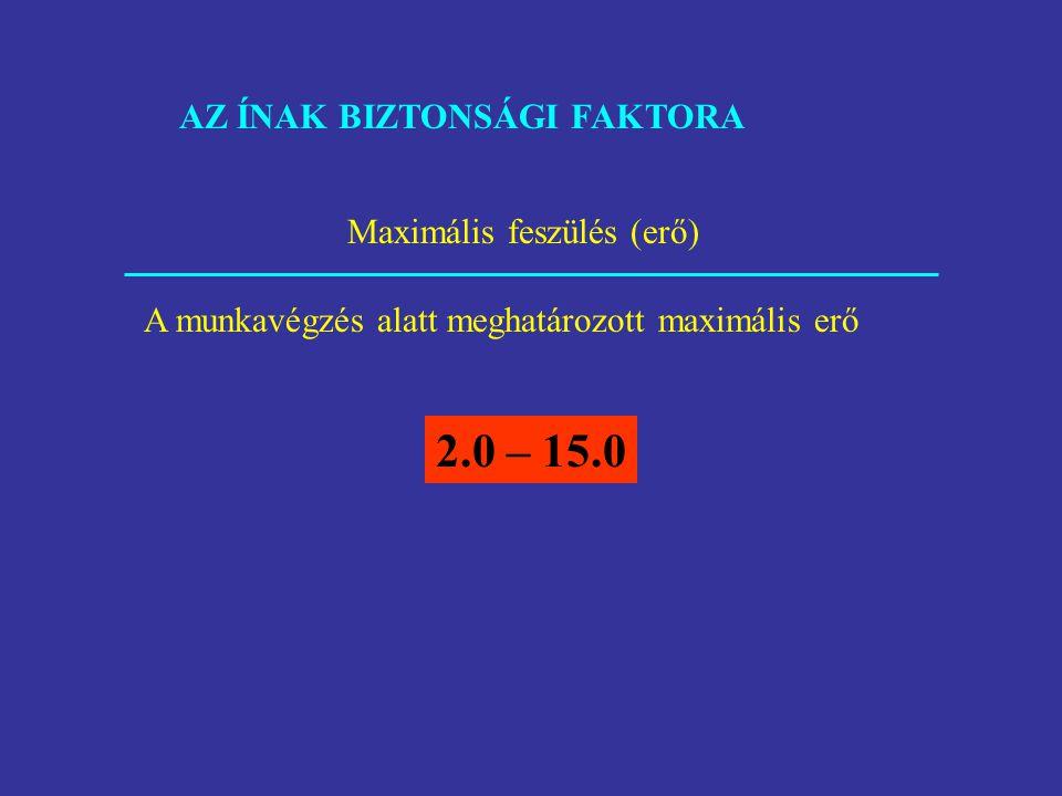 2.0 – 15.0 AZ ÍNAK BIZTONSÁGI FAKTORA Maximális feszülés (erő)
