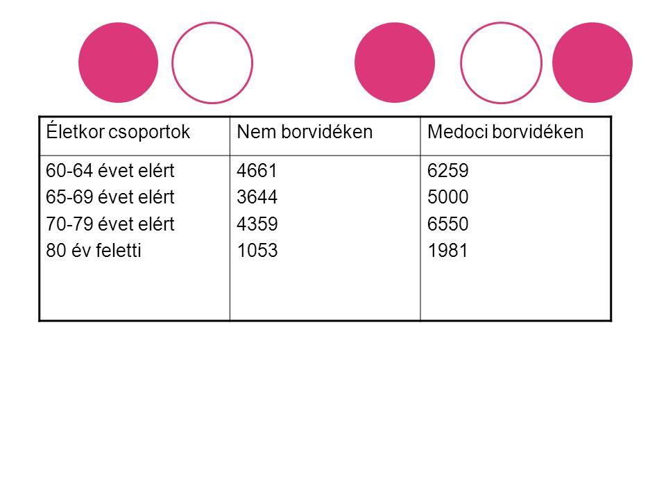 Életkor csoportok Nem borvidéken. Medoci borvidéken. 60-64 évet elért. 65-69 évet elért. 70-79 évet elért.