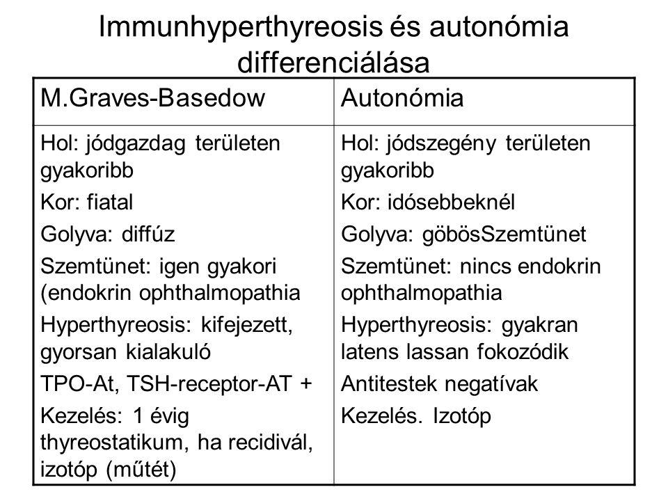 Immunhyperthyreosis és autonómia differenciálása