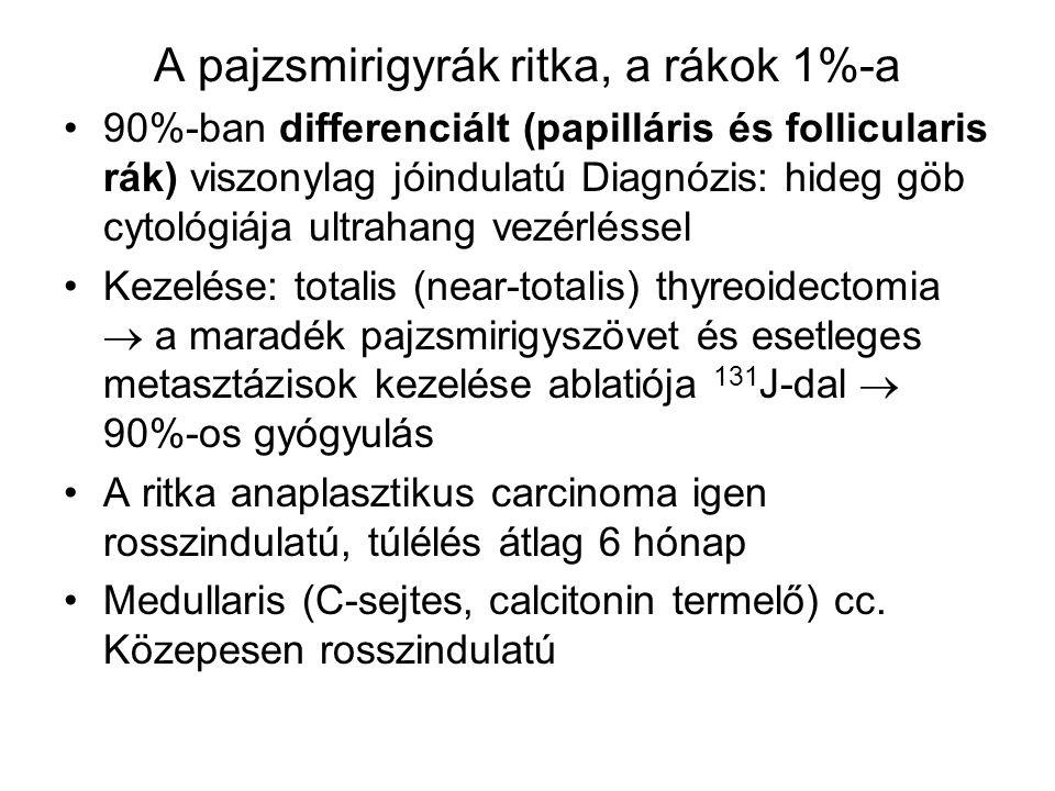 A pajzsmirigyrák ritka, a rákok 1%-a