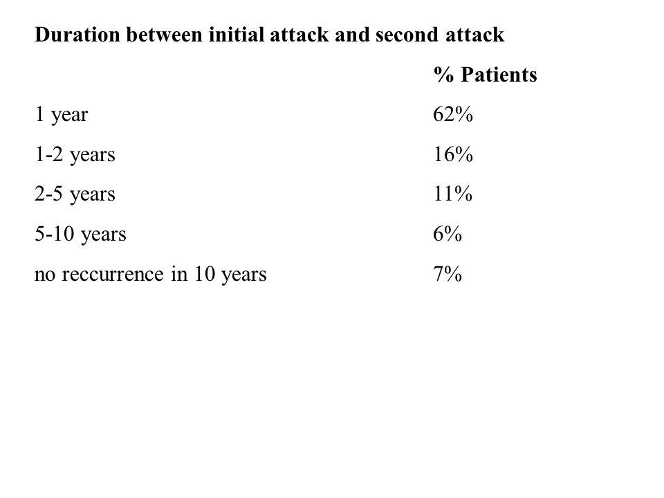 Duration between initial attack and second attack