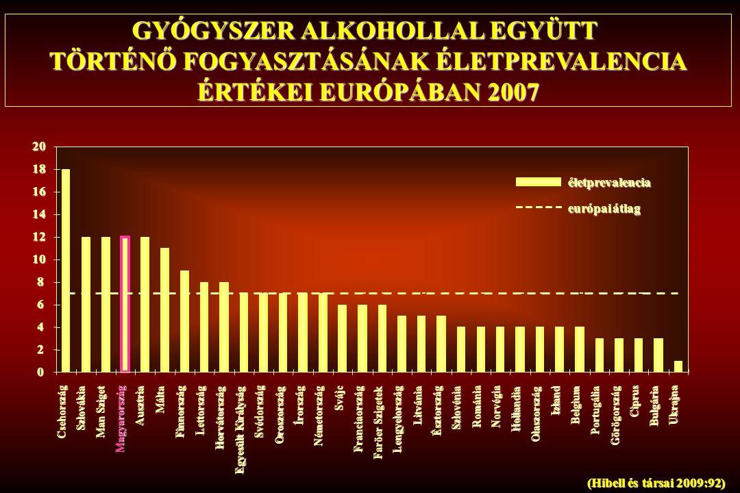 GYÓGYSZER ALKOHOLLAL EGYÜTT TÖRTÉNŐ FOGYASZTÁSÁNAK ÉLETPREVALENCIA
