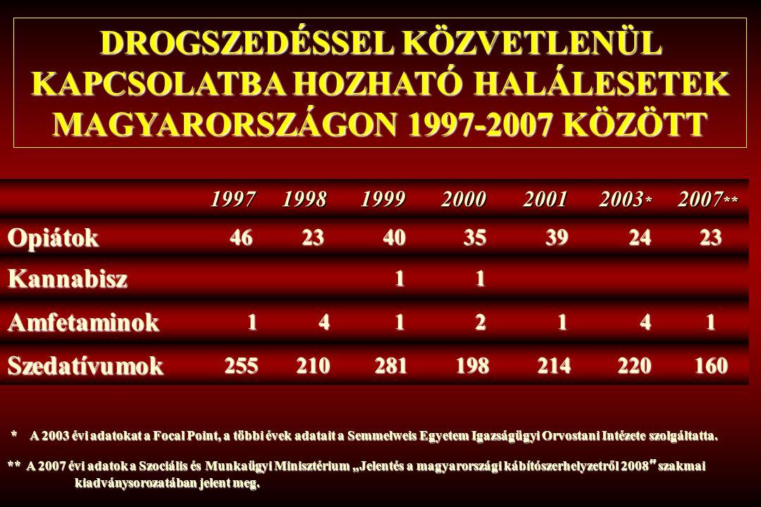 DROGSZEDÉSSEL KÖZVETLENÜL KAPCSOLATBA HOZHATÓ HALÁLESETEK MAGYARORSZÁGON 1997-2007 KÖZÖTT