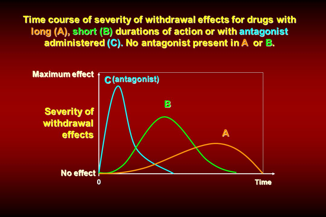 Severity of withdrawal effects