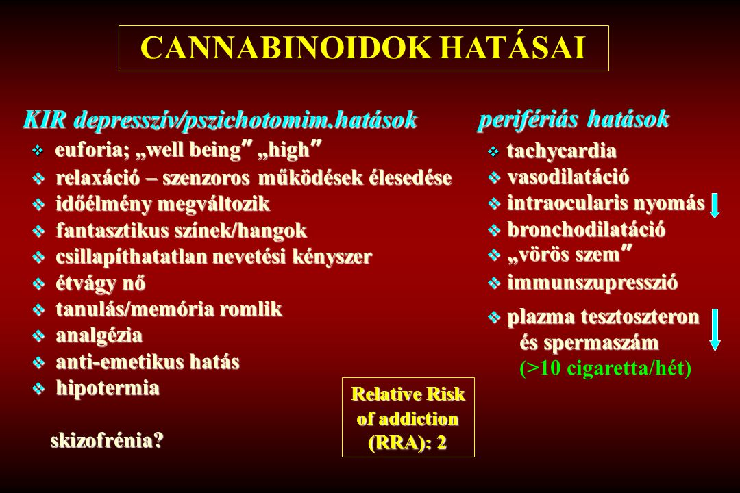 CANNABINOIDOK HATÁSAI Relative Risk of addiction (RRA): 2
