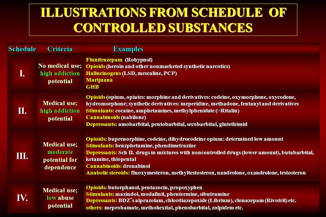 ILLUSTRATIONS FROM SCHEDULE OF CONTROLLED SUBSTANCES