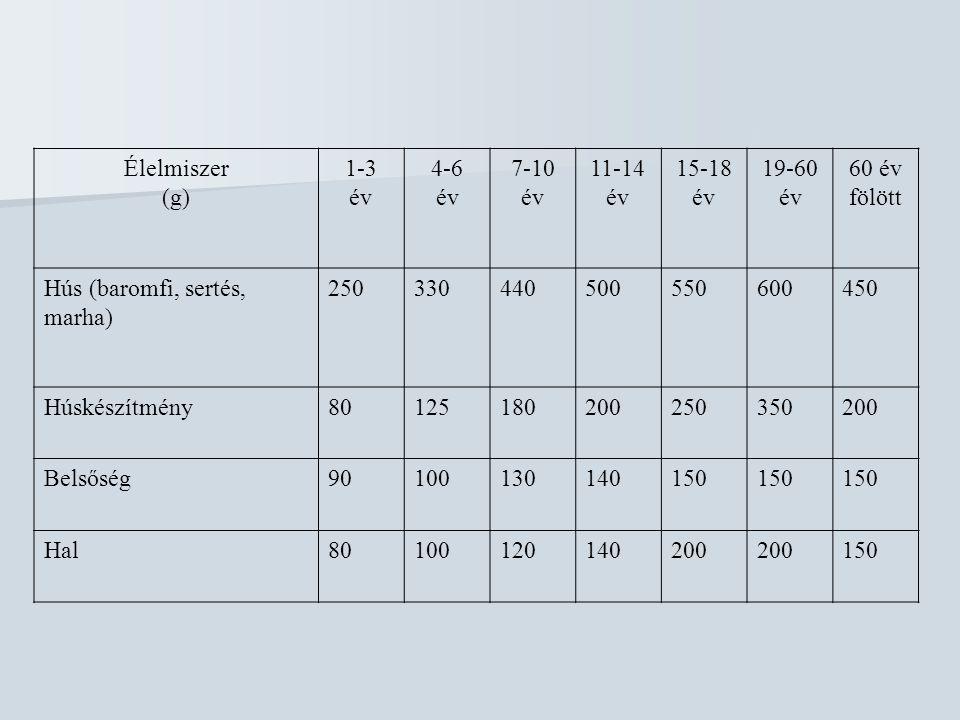 Élelmiszer (g) 1-3. év. 4-6. 7-10. 11-14. 15-18. 19-60. 60 év. fölött. Hús (baromfi, sertés, marha)